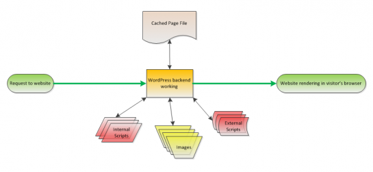 WordPress load after page caching