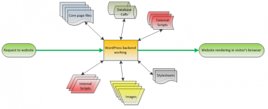 Simplified WordPress Load Diagram